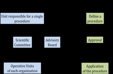 processo decisionale